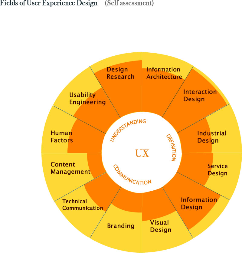 Defining ux for Experience design consultant