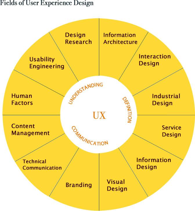 UX_Sundial