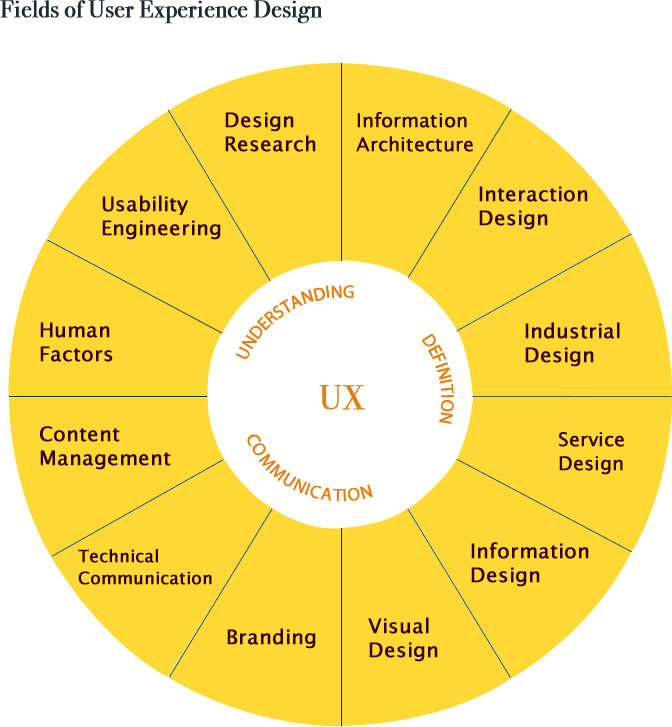 Defining Ux Devise Consulting